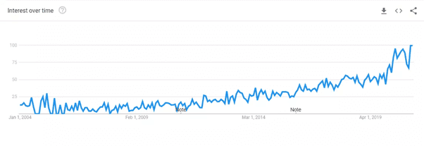 """Search volume of """"blue cabinets"""" on Google"""